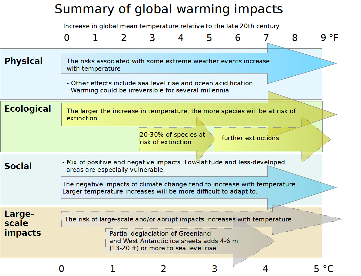 global warming trip around the world kids chart1