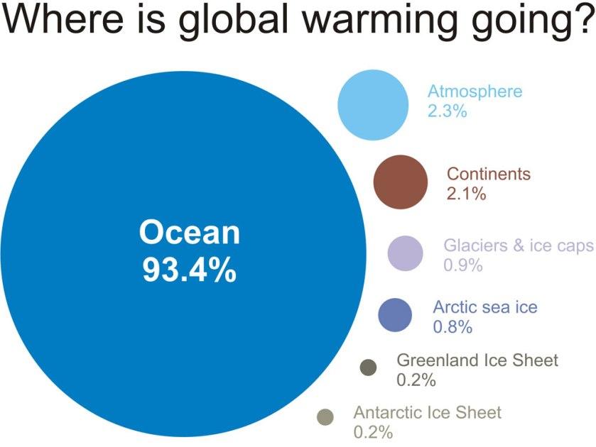 globalwarmingchart